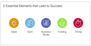 Team vs. Timing as a Predictor of Startup Success